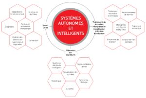 Structure et organisation du L@bISEN
