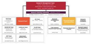 organizational chart Labisen