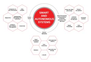 Smart and autonomous systems